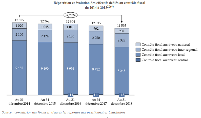 bercy contrôle fiscal