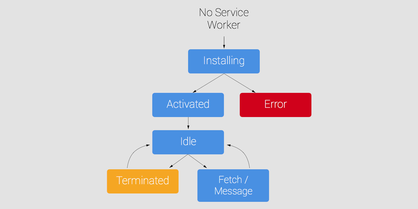 Service Worker Cycle de vie