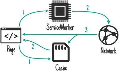 Service Worker - Stratégies de cache