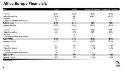 Résultats deuxième trimestre SFR