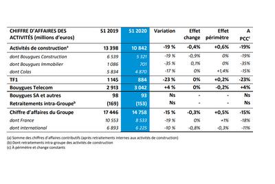 Résultats deuxième trimestre  Bouygues Telecom
