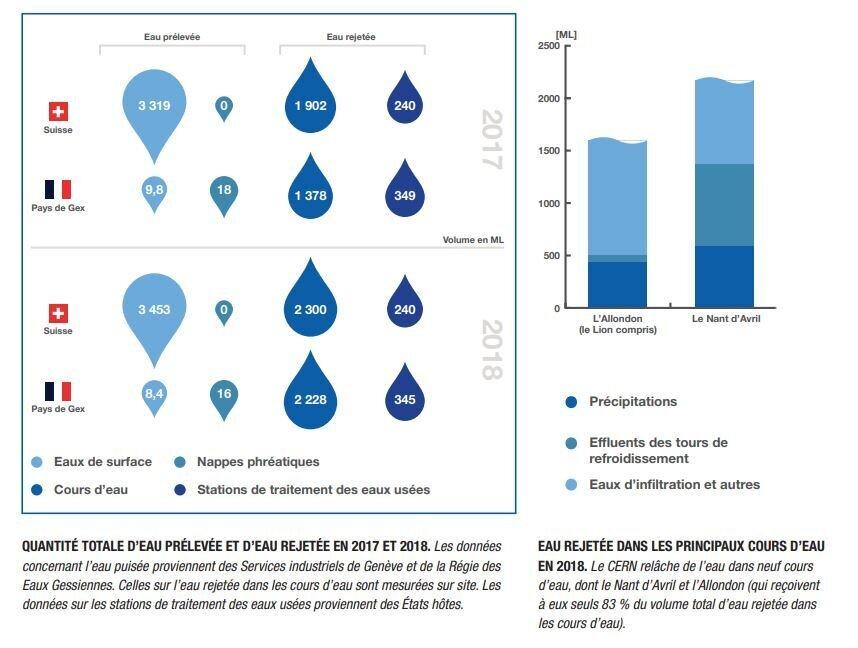 CERN environnement 2017 et 2018