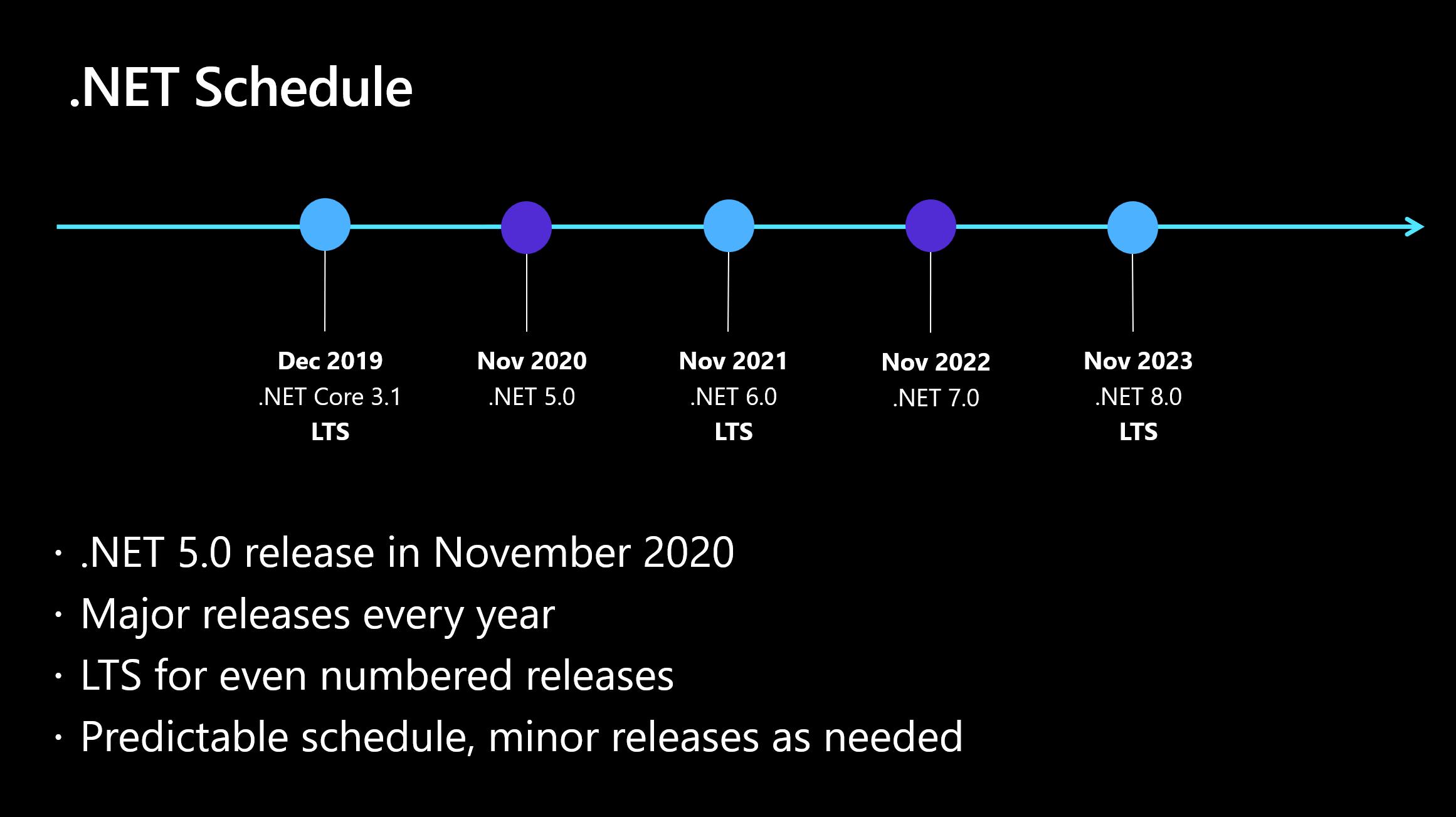 net5.0 .net