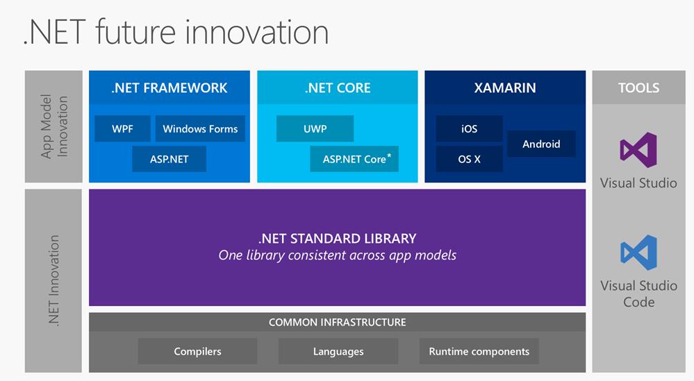 .NET Core Framework Standard