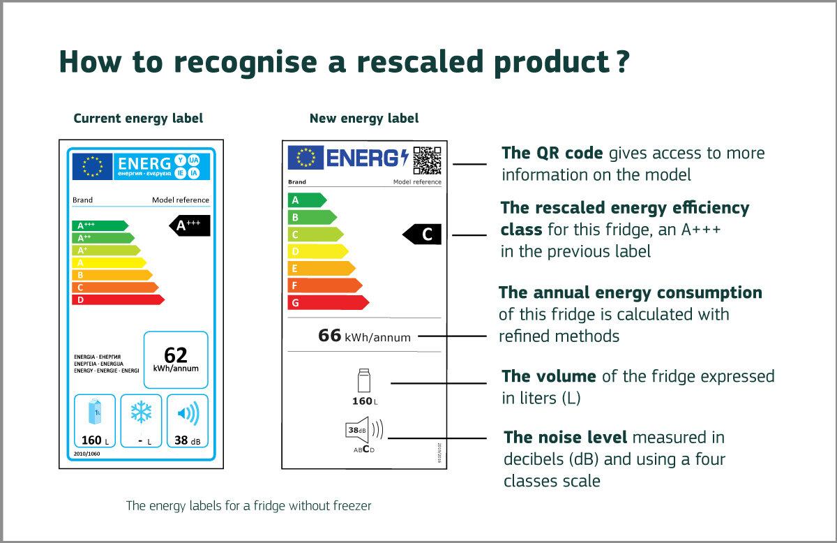 Nouvelle ancienne étiquette énergie