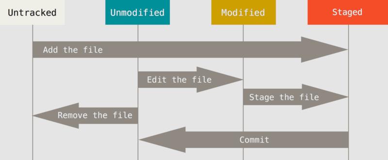 Git Cycle de vie d'un fichier