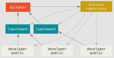 Git Distributed Workflow