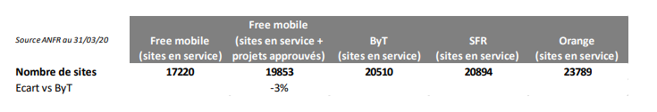 SFR comparaison 3G