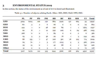ESA Annual Space Environment Report