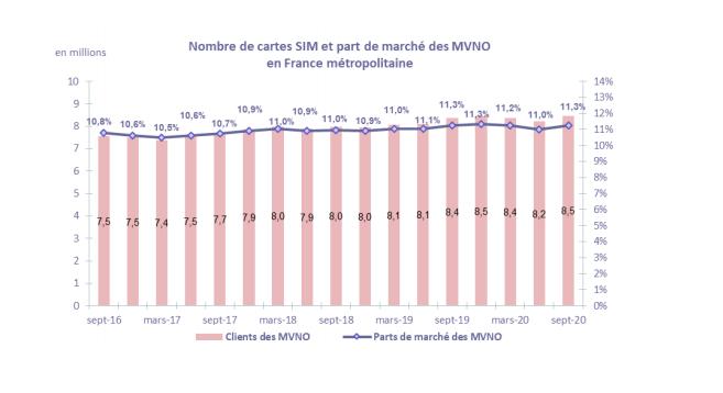 Arcep observatoire des marchés des communications électroniques en France Q3 2020