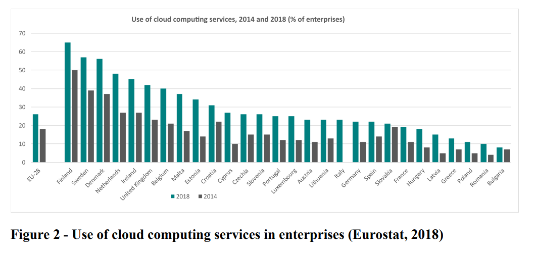 Consommation datacenters europe