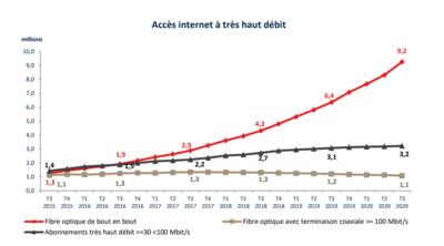 Arcep déploiement fibre Q3 2020