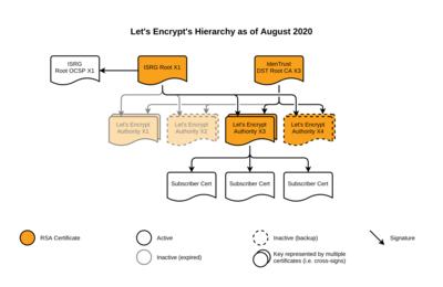 Let's Encrypt Août 2020