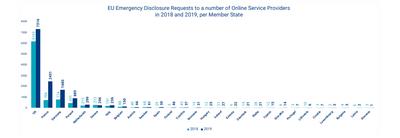 Sirius 2019 Demandes d'urgence par états membres