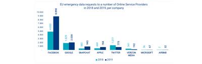 Sirius 2019 Demandes d'urgences par plateforme
