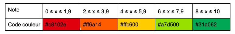 indice réparabilité codes couleurs