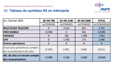 ANFR 5G janvier 2021