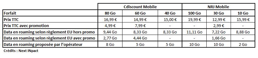 Euro-Information Telecom roaming janvier 2021