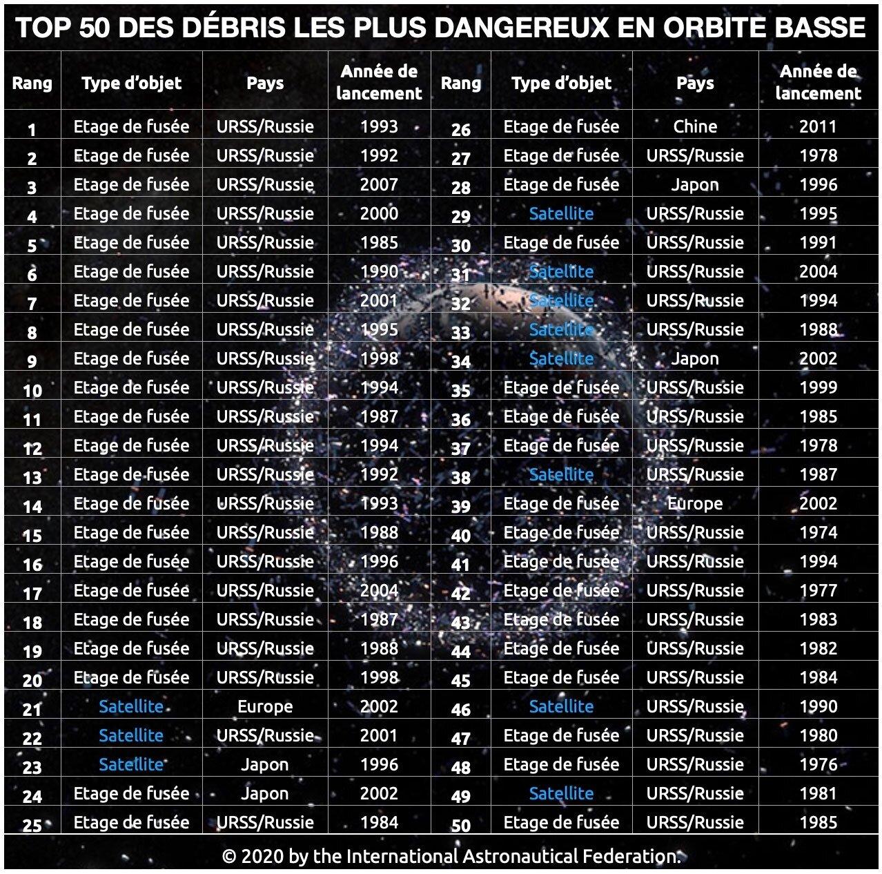Top 50 Débris