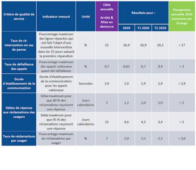 Arcep qualité service 2020