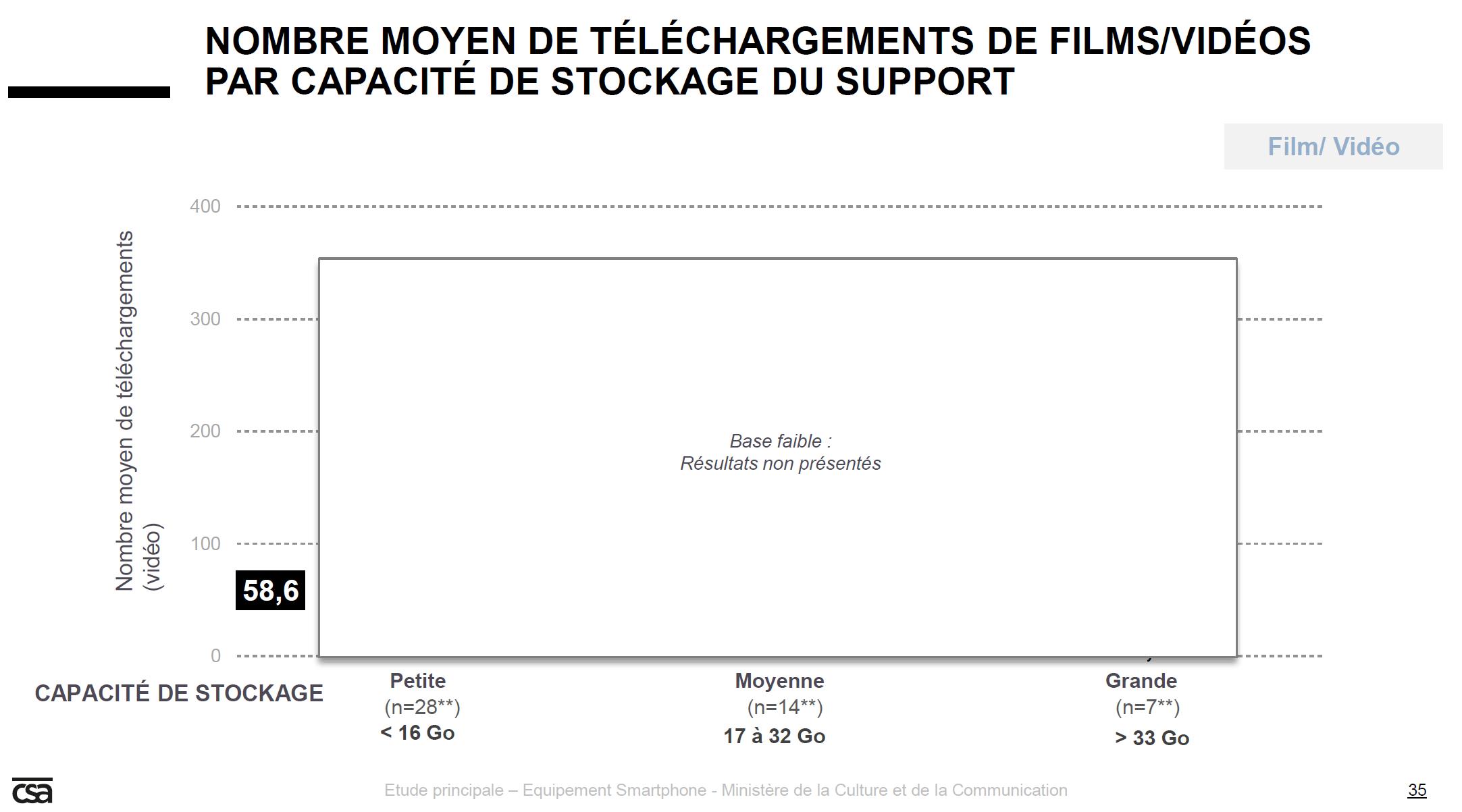 étude d'usage tablette smartphone copie privée