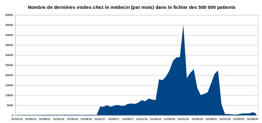 Fuite données 500 000 patients nombre de visites par mois