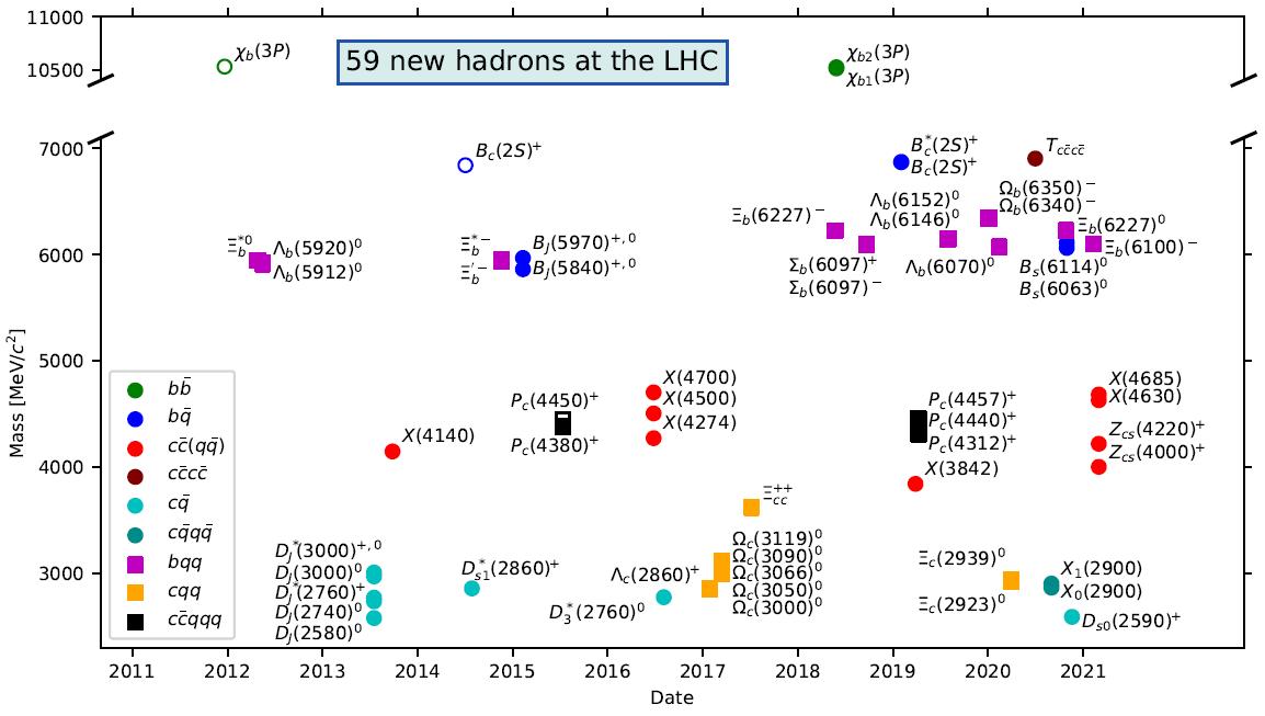 59 nouveaux hadrons