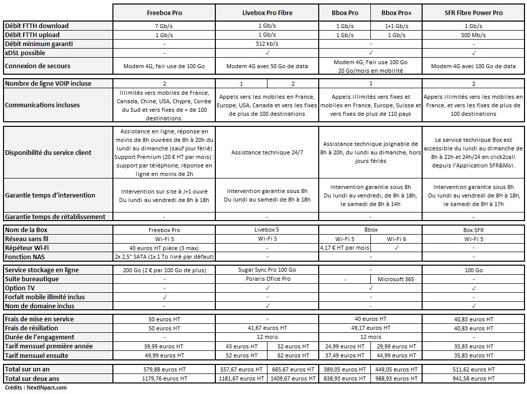 Comparatif Box Pro mars 2021