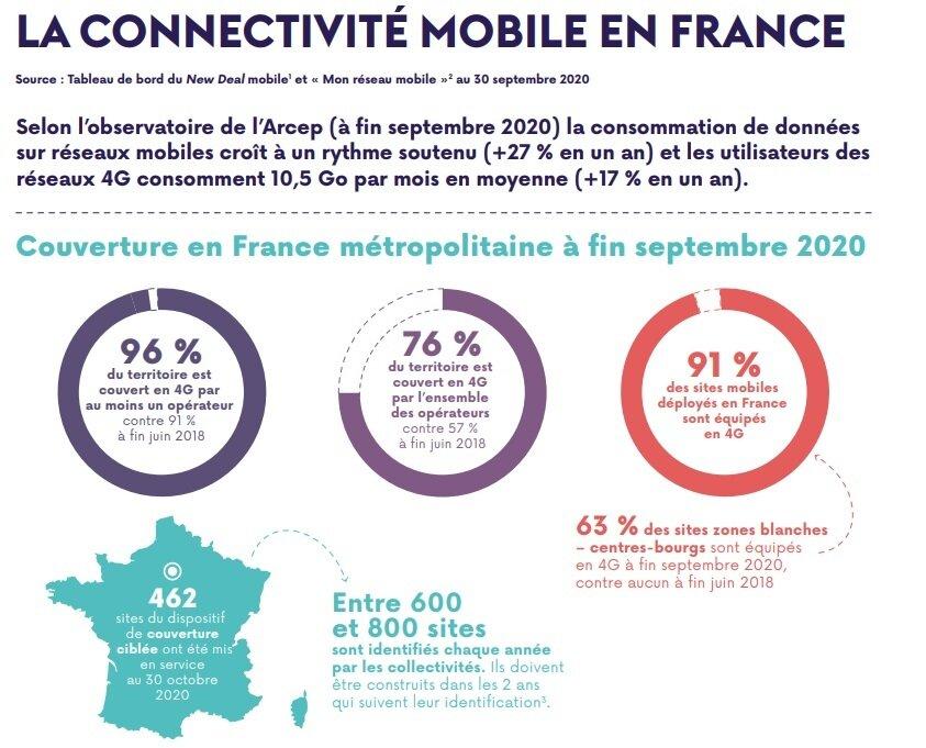 Mobile Arcep rapport 2020