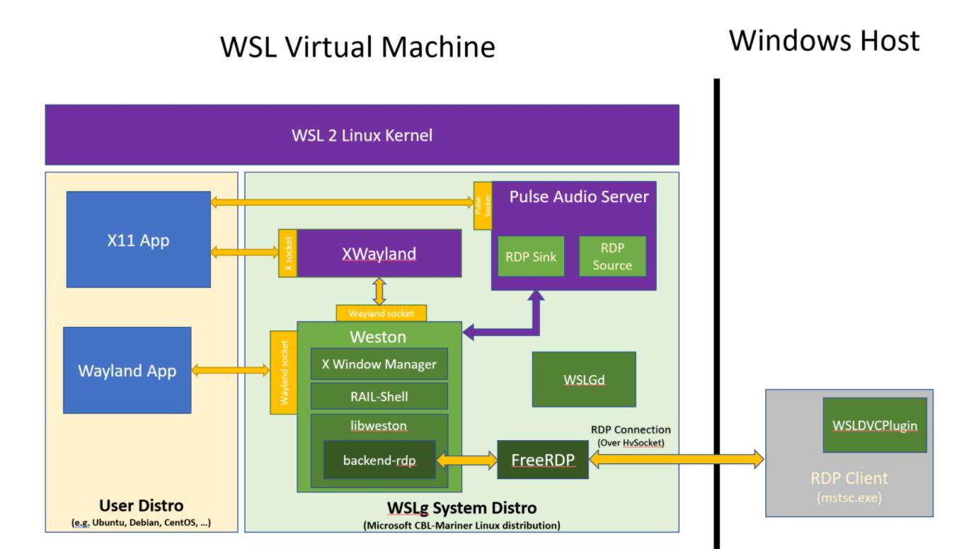 Microsoft WSLg