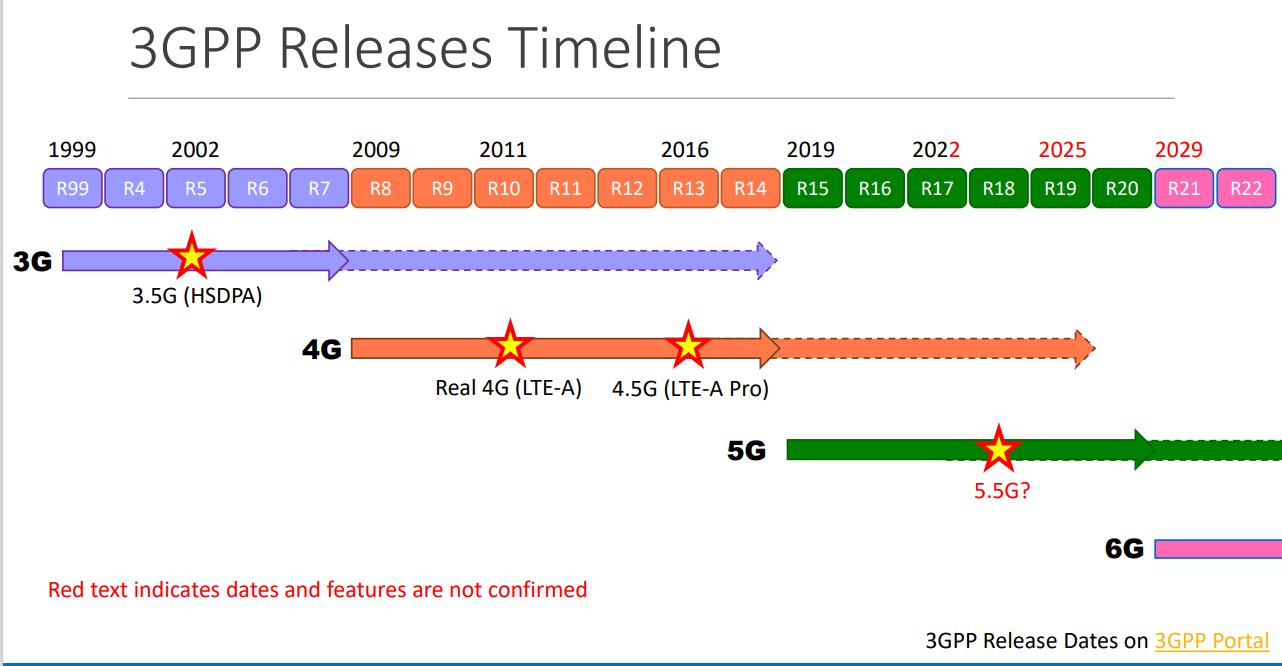 3GPP Release Calendrier