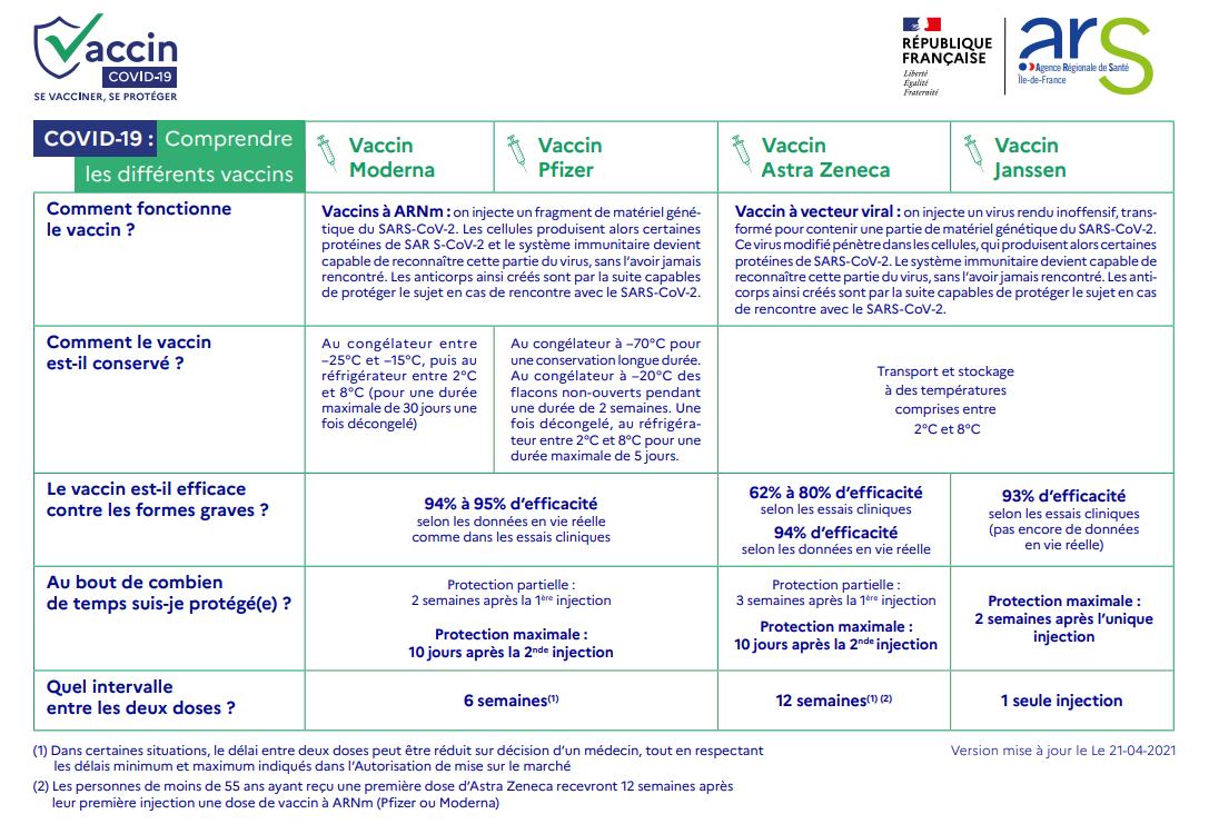 Vaccins Covid-19