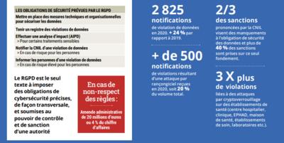 CNIL bilan 2020
