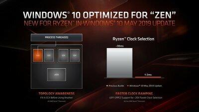 AMD Ryzen CPPC2