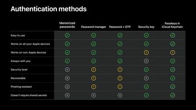Apple Passwordless